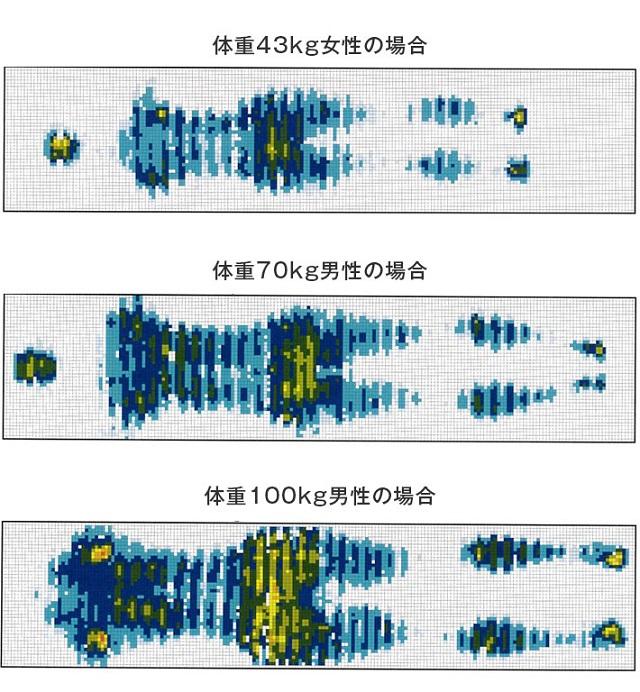 ビブラート1次世代体圧分散マットレス 体圧分散試験データ
